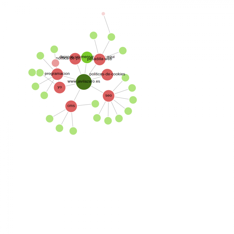 enlazado interno e interlinking